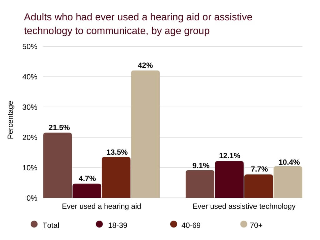 cheap hearing aids Adults who had ever used a hearing aid or assistive technology to communicate, by age group
