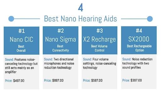nano hearing aids reviews