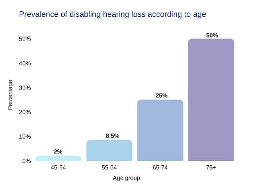 over the counter hearing aids Prevalence of disabling hearing loss according to age