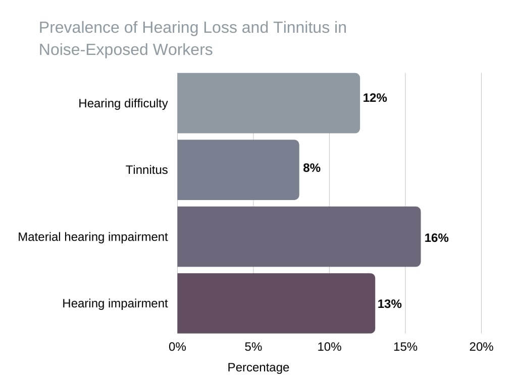 types of hearing aids Prevalence of Hearing Loss and Tinnitus in Noise-Exposed Workers