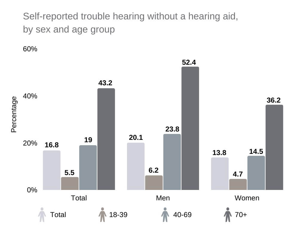types of hearing aids Self-reported trouble hearing without a hearing aid, by sex and age group