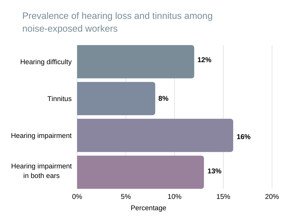 tinnitus test Prevalence of hearing loss and tinnitus among noise-exposed workers