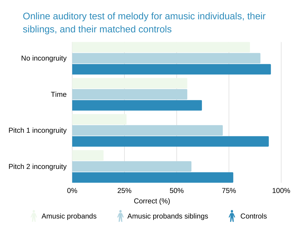 tone deaf Online auditory test of melody for amusic individuals, their siblings, and their matched controls